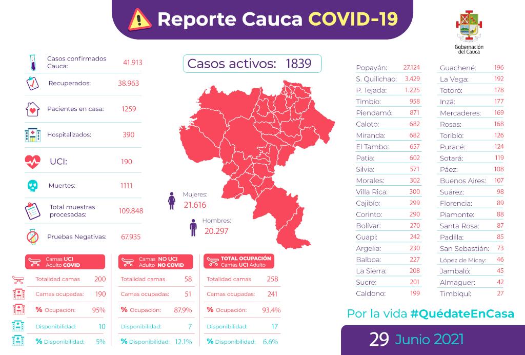 Reporte de casos COVID-19